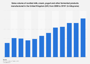 Curdled milk: manufacturing sales volume in the United Kingdom (UK) 2008-2016