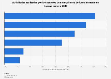 Acciones semanales realizadas por los usuarios de smartphones en España 2017