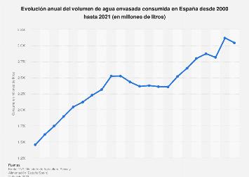 Consumo de agua envasada en España en 2000-2017
