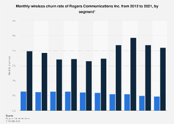 Rogers Communications wireless churn rate 2012-2017, by segment