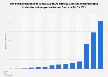 Part d'immatriculations de voitures électriques en France 2011-2016