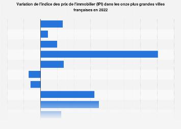 Variation des prix de l'immobilier des grandes villes en France 2017