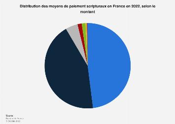 Ventilation des moyens de paiement scripturaux selon le montant en France 2013-2015