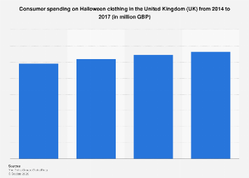 Halloween clothing spending in the United Kingdom (UK) 2014-2017