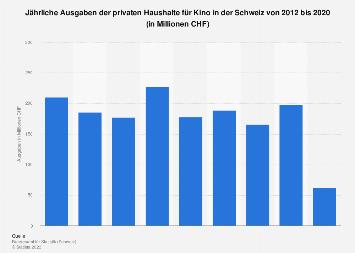 Jährliche Ausgaben der privaten Haushalte für Kino in der Schweiz bis 2016