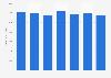 Quantité de crustacés frais consommée par les ménages français 2011-2017