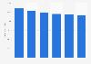 Quantité de poisson frais achetée par les ménages français 2012-2017
