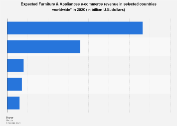 Furniture & Appliances retail e-commerce revenue in selected countries 2018