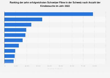 Erfolgreichste Schweizer Filme in der Schweiz nach Anzahl der Kinobesucher 2017