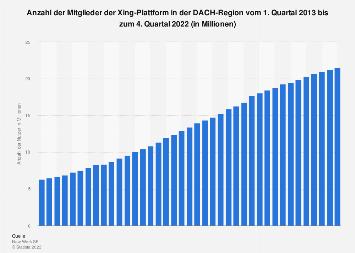 Nutzer von Xing in der DACH-Region bis zum 1. Quartal 2018