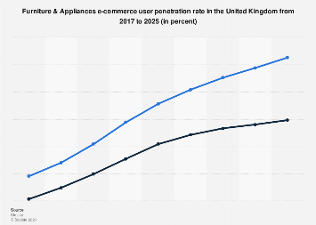 DMO: furniture & home appliances e-commerce user penetration UK 2016-2022, by segment