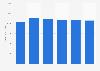 Quantité annuelle de moules achetée par les ménages français 2011-2016