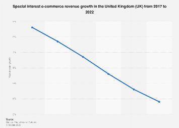 Digital Market Outlook: special interest e-commerce revenue change UK 2017-2022