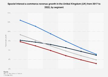 DMO: special interest e-commerce revenue change in the UK 2017-2022, by segment
