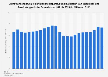 Bruttowertschöpfung in der Branche Reparatur von Maschinen in der Schweiz bis 2015