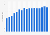 Bruttowertschöpfung in der Branche Großhandel in der Schweiz bis 2016