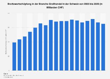 Bruttowertschöpfung in der Branche Großhandel in der Schweiz bis 2015