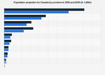 Canada - population projection by province 2013/2038