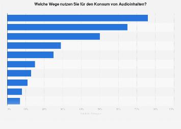 Umfrage zu den Nutzungsgewohnheiten beim Audiokonsum in Deutschland 2015