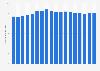 Bruttowertschöpfung in der Branche Detailhandel in der Schweiz bis 2016
