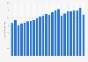 Bruttowertschöpfung in der Branche Verkehr und Transport in der Schweiz bis 2016