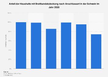 Breitbandabdeckung nach Anschlussart in der Schweiz 2017