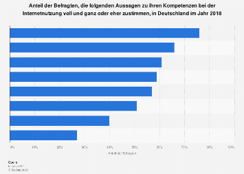 Umfrage zu Kompetenzen bei der Internetnutzung in Deutschland 2018