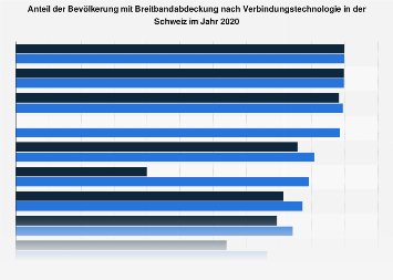 Anteil der Breitbandabdeckung nach Verbindungsarten in der Schweiz 2016