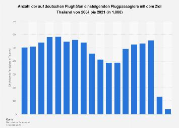 Anzahl der Flugpassagiere von Deutschland nach Thailand bis 2017