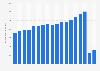 Anzahl der Flugpassagiere von Deutschland nach Kanada bis 2017