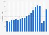 Anzahl der Flugpassagiere von Deutschland nach Portugal bis 2018