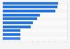 Umfrage zur Nutzung von Schutzmaßnahmen gegen Internetkriminalität 2015