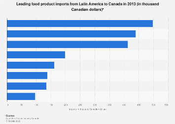 Food Imports From Latin America To