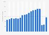 Anzahl der Flugpassagiere von Deutschland in die Niederlande bis 2017