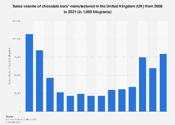 Chocolate bars: manufacturing sales volume in the United Kingdom (UK) 2008-2017