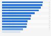 Most popular media usage activities on tablet among preschoolers in the UK 2015