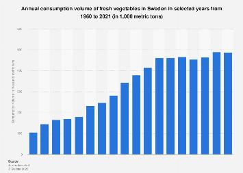 Consumption volume of fresh vegetables in Sweden 1960-2017