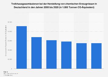 Treibhausgasemission bei d. Herst. v. chemischen Erzeugnissen in Deutschland bis 2015