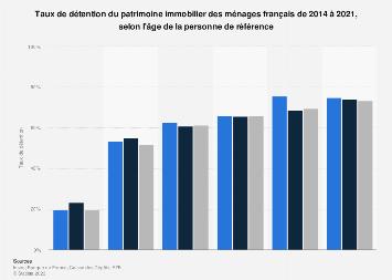 Taux de détention du patrimoine immobilier des ménages par âge en France 2015