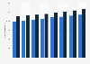 Monatliche Bruttolöhne in Detail- und Gesamthandel in der Schweiz bis 2012