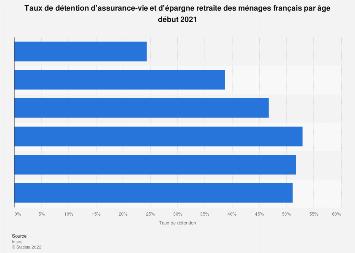 Taux de détention d'assurance-vie des ménages selon l'âge en France 2015