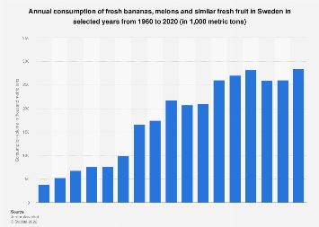 Banana and melon consumption in Sweden 2000-2016