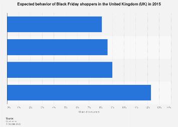 Black Friday: expected consumer behavior in the United Kingdom (UK) in 2015