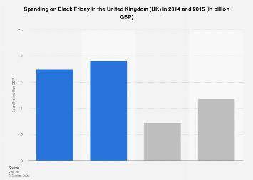 Black Friday spending in the United Kingdom (UK) 2014-2015