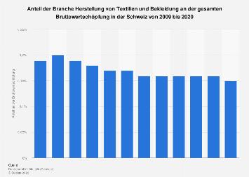 Wertschöpfungsanteil in der Branche Textilien und Bekleidung in der Schweiz bis 2016