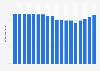 Wertschöpfungsanteil von Holz-, Flecht-, Korb und Korkwaren in der Schweiz bis 2016