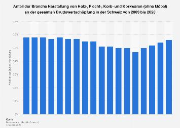 Wertschöpfungsanteil von Holz-, Flecht-, Korb und Korkwaren in der Schweiz bis 2015