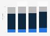 Qualifikationsstruktur im Detailhandel in der Schweiz bis 2011