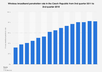 Czech Republic: quarterly wireless broadband penetration rate 2011-2016
