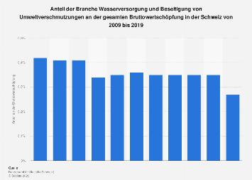 Wertschöpfungsanteil der Branche Wasserversorgung in der Schweiz bis 2017